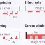 Perbedaan Acuan Cetak Pada masing-masing teknologi cetak utama