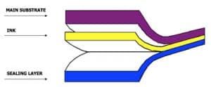 Multi Layer - Kemasan Fleksibel