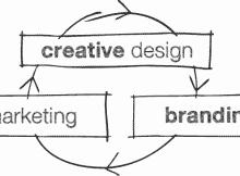 Desain, Branding, Marketing